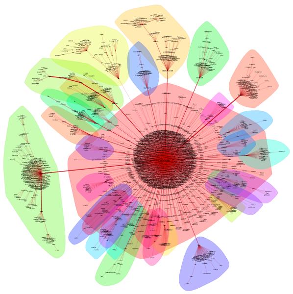 Visualisation de l'espace sémantique Abondance.com