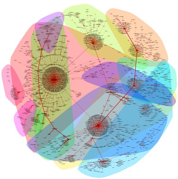 Structure des espaces sémantiques ArobaseNet