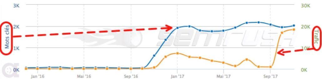Exemple de croissance de mots-clés indexées et de trafic organique.